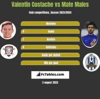 Valentin Costache vs Mate Males h2h player stats