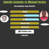 Valentin Costache vs Michael Pereira h2h player stats