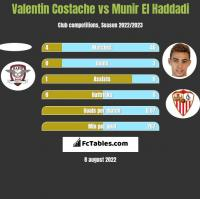 Valentin Costache vs Munir El Haddadi h2h player stats