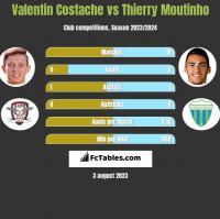 Valentin Costache vs Thierry Moutinho h2h player stats