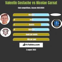 Valentin Costache vs Nicolae Carnat h2h player stats
