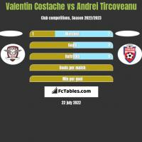 Valentin Costache vs Andrei Tircoveanu h2h player stats