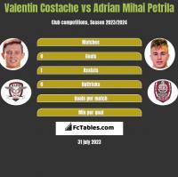 Valentin Costache vs Adrian Mihai Petrila h2h player stats