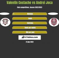 Valentin Costache vs Andrei Joca h2h player stats