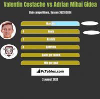 Valentin Costache vs Adrian Mihai Gidea h2h player stats