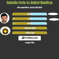 Valentin Cretu vs Andrei Dumitras h2h player stats