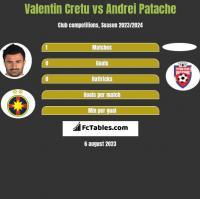 Valentin Cretu vs Andrei Patache h2h player stats