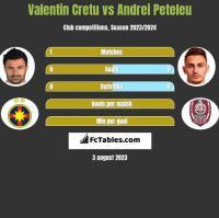 Valentin Cretu vs Andrei Peteleu h2h player stats