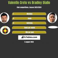 Valentin Cretu vs Bradley Diallo h2h player stats