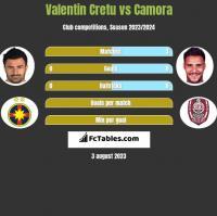 Valentin Cretu vs Camora h2h player stats