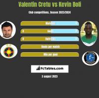 Valentin Cretu vs Kevin Boli h2h player stats