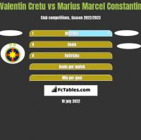 Valentin Cretu vs Marius Marcel Constantin h2h player stats