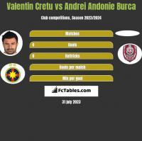 Valentin Cretu vs Andrei Andonie Burca h2h player stats