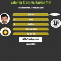 Valentin Cretu vs Razvan Trif h2h player stats