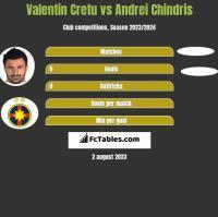 Valentin Cretu vs Andrei Chindris h2h player stats