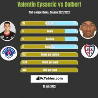 Valentin Eysseric vs Dalbert h2h player stats