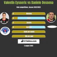 Valentin Eysseric vs Daniele Dessena h2h player stats