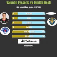 Valentin Eysseric vs Dimitri Bisoli h2h player stats