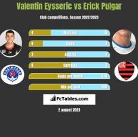 Valentin Eysseric vs Erick Pulgar h2h player stats
