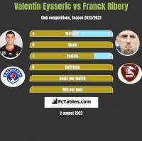 Valentin Eysseric vs Franck Ribery h2h player stats
