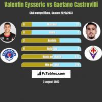 Valentin Eysseric vs Gaetano Castrovilli h2h player stats