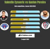 Valentin Eysseric vs Gaston Pereiro h2h player stats