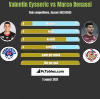 Valentin Eysseric vs Marco Benassi h2h player stats