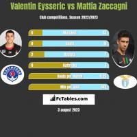 Valentin Eysseric vs Mattia Zaccagni h2h player stats