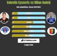 Valentin Eysseric vs Milan Badelj h2h player stats