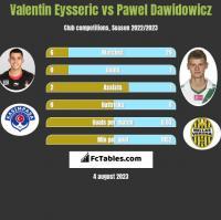 Valentin Eysseric vs Pawel Dawidowicz h2h player stats