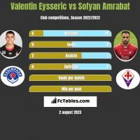 Valentin Eysseric vs Sofyan Amrabat h2h player stats