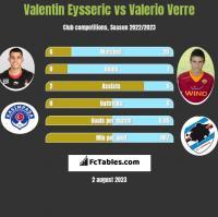 Valentin Eysseric vs Valerio Verre h2h player stats
