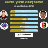 Valentin Eysseric vs Eddy Salcedo h2h player stats