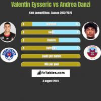 Valentin Eysseric vs Andrea Danzi h2h player stats