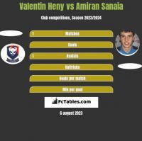 Valentin Heny vs Amiran Sanaia h2h player stats