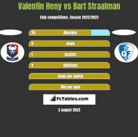 Valentin Heny vs Bart Straalman h2h player stats
