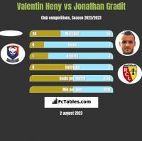 Valentin Heny vs Jonathan Gradit h2h player stats