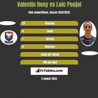 Valentin Heny vs Loic Poujol h2h player stats