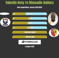 Valentin Heny vs Massadio Haidara h2h player stats