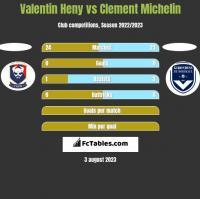 Valentin Heny vs Clement Michelin h2h player stats