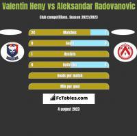 Valentin Heny vs Aleksandar Radovanovic h2h player stats