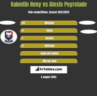 Valentin Heny vs Alexis Peyrelade h2h player stats
