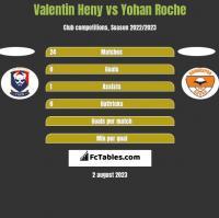 Valentin Heny vs Yohan Roche h2h player stats