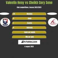 Valentin Heny vs Cheikh Cory Sene h2h player stats