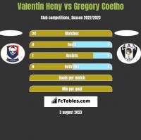 Valentin Heny vs Gregory Coelho h2h player stats