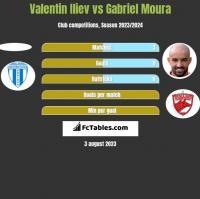Valentin Iliev vs Gabriel Moura h2h player stats