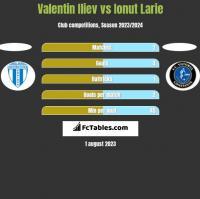 Valentin Iliev vs Ionut Larie h2h player stats