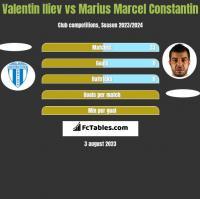 Valentin Iliev vs Marius Marcel Constantin h2h player stats
