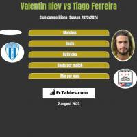 Valentin Iliev vs Tiago Ferreira h2h player stats