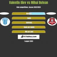 Valentin Iliev vs Mihai Butean h2h player stats